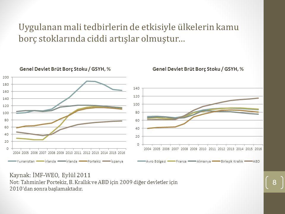 Uygulanan mali tedbirlerin de etkisiyle ülkelerin kamu borç stoklarında ciddi artışlar olmuştur… 8 Kaynak: İMF-WEO, Eylül 2011 Not: Tahminler Portekiz