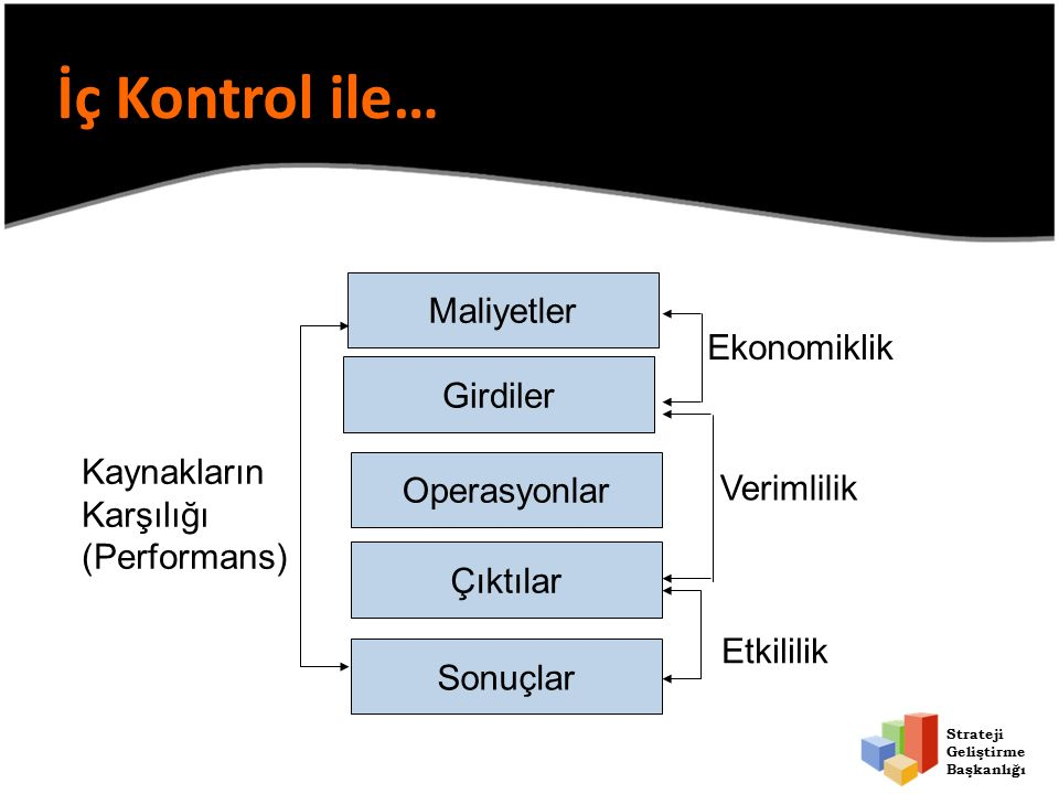 Strateji Geliştirme Başkanlığı Kontrol Anlayışındaki Değişim Klasik Kamu Yönetimi Anlayışında kontrol Yeni Kamu Yönetimi Anlayışında kontrol girdi odaklı tespit edici -Ex-post- işlem odaklı çıktı/sonuç odaklı önleyici -ex-ante- sistem odaklı işlemi doğrulama amaçlı sisteme güvence verme amaçlı merkezin sorumluluğunda idarenin sorumluluğunda
