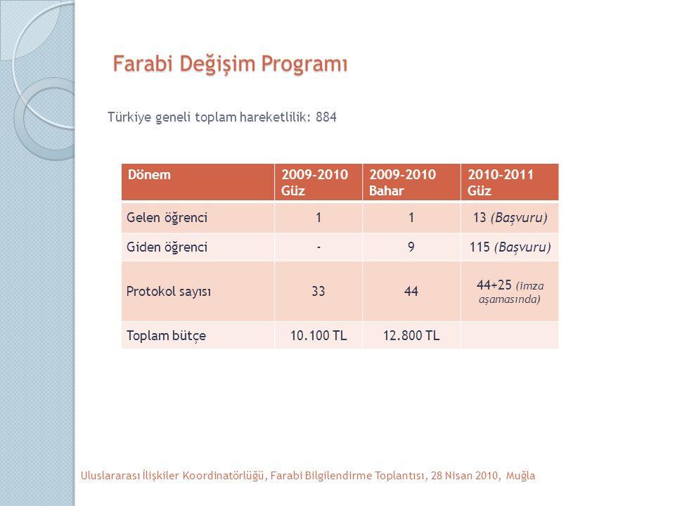 Farabi Değişim Programı Türkiye geneli toplam hareketlilik: 884 Uluslararası İlişkiler Koordinatörlüğü, Farabi Bilgilendirme Toplantısı, 28 Nisan 2010, Muğla Dönem2009-2010 Güz 2009-2010 Bahar 2010-2011 Güz Gelen öğrenci1113 (Başvuru) Giden öğrenci-9115 (Başvuru) Protokol sayısı3344 44+25 (imza aşamasında) Toplam bütçe10.100 TL12.800 TL
