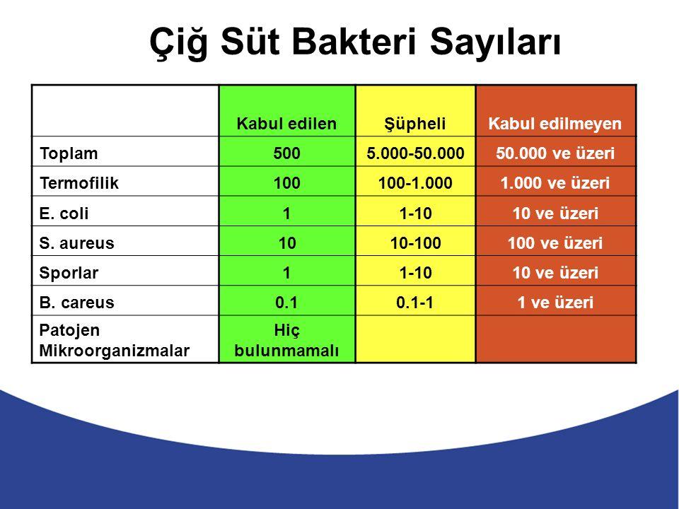 Çiğ Süt Bakteri Sayıları Kabul edilenŞüpheliKabul edilmeyen Toplam5005.000-50.00050.000 ve üzeri Termofilik100100-1.0001.000 ve üzeri E.