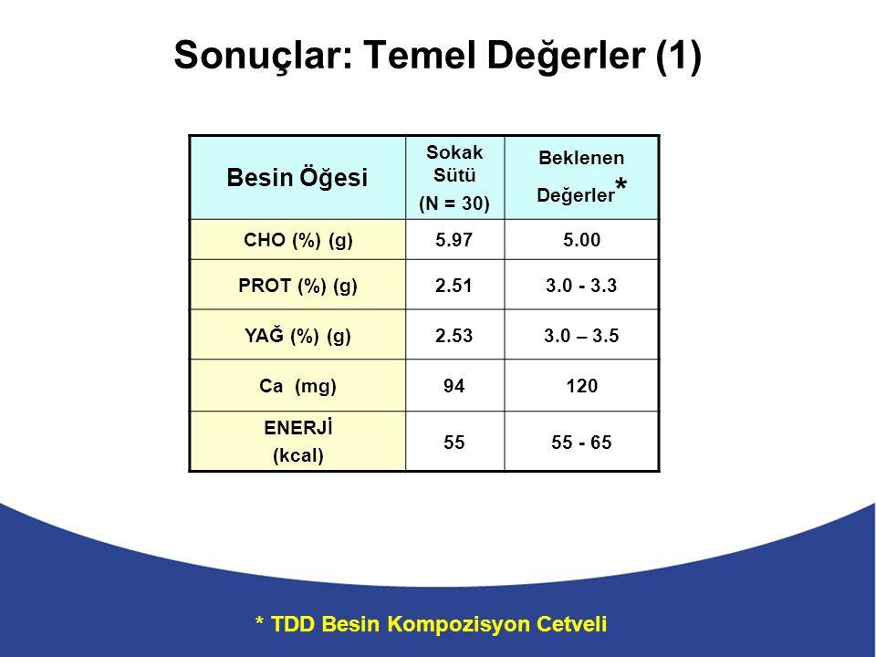 Sonuçlar: Temel Değerler (1) Besin Öğesi Sokak Sütü (N = 30) Beklenen Değerler * CHO (%) (g)5.975.00 PROT (%) (g)2.513.0 - 3.3 YAĞ (%) (g)2.533.0 – 3.5 Ca (mg)94120 ENERJİ (kcal) 5555 - 65 * TDD Besin Kompozisyon Cetveli