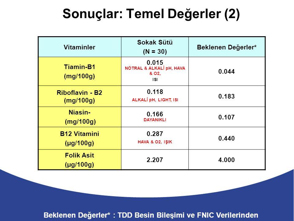 Sonuçlar: Temel Değerler (2) Vitaminler Sokak Sütü (N = 30) Beklenen Değerler* Tiamin-B1 (mg/100g) 0.015 NÖTRAL & ALKALİ pH, HAVA & O2, ISI 0.044 Riboflavin - B2 (mg/100g) 0.118 ALKALİ pH, LIGHT, ISI 0.183 Niasin- (mg/100g) 0.166 DAYANIKLI 0.107 B12 Vitamini (μg/100g) 0.287 HAVA & O2, IŞIK 0.440 Folik Asit (μg/100g) 2.2074.000 Beklenen Değerler* : TDD Besin Bileşimi ve FNIC Verilerinden