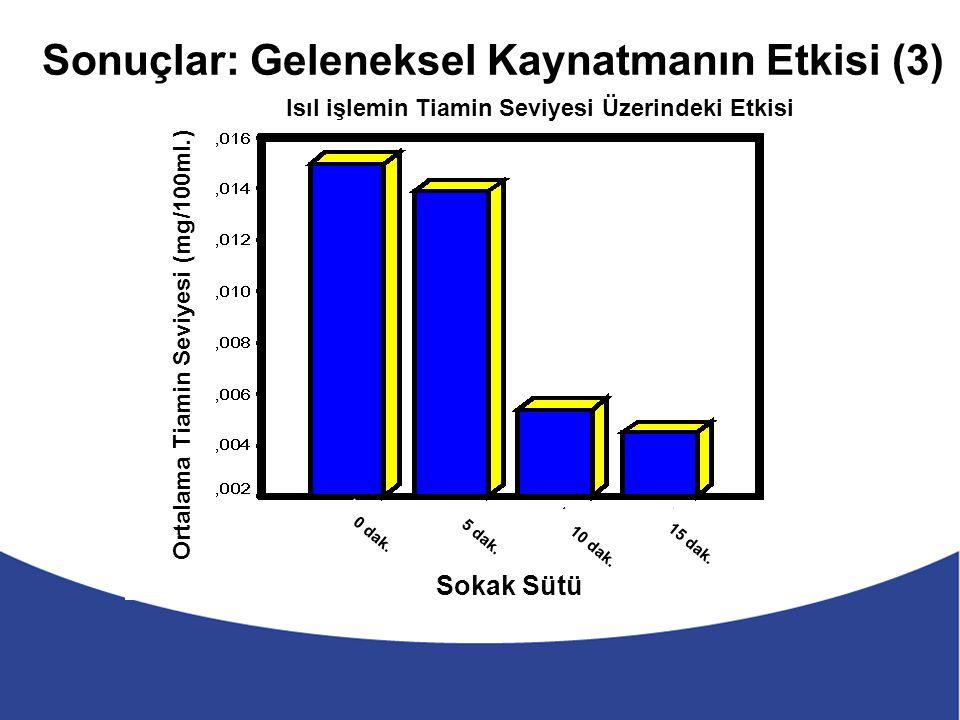 Sonuçlar: Geleneksel Kaynatmanın Etkisi (3) Isıl işlemin Tiamin Seviyesi Üzerindeki Etkisi Sokak Sütü Ortalama Tiamin Seviyesi (mg/100ml.) 0 dak.