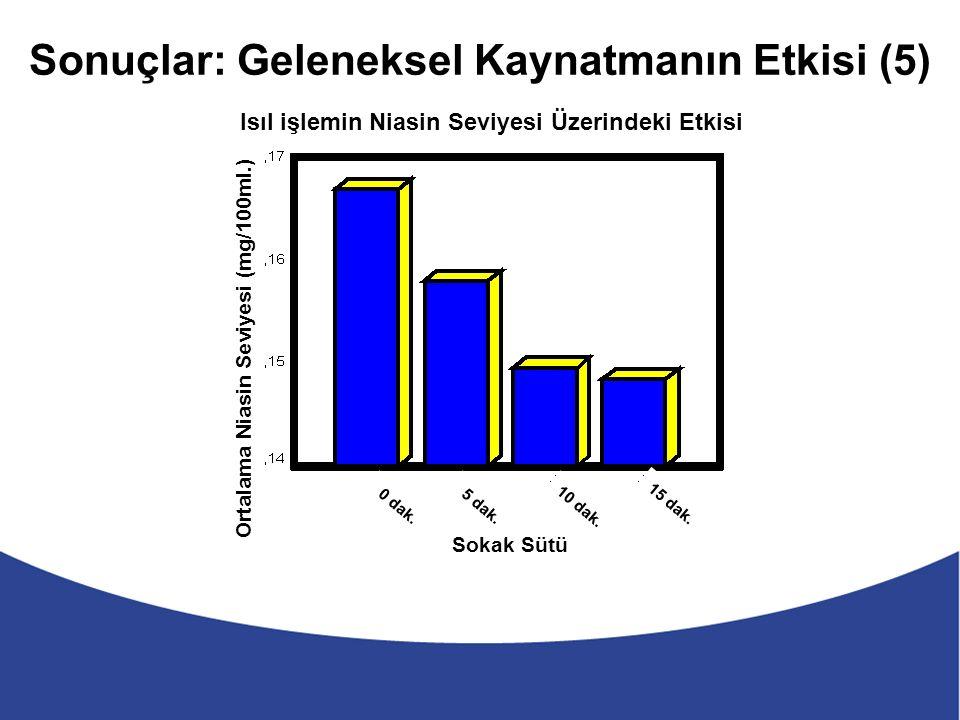 Sonuçlar: Geleneksel Kaynatmanın Etkisi (5) Sokak Sütü Isıl işlemin Niasin Seviyesi Üzerindeki Etkisi Ortalama Niasin Seviyesi (mg/100ml.) 0 dak.5 dak.10 dak.