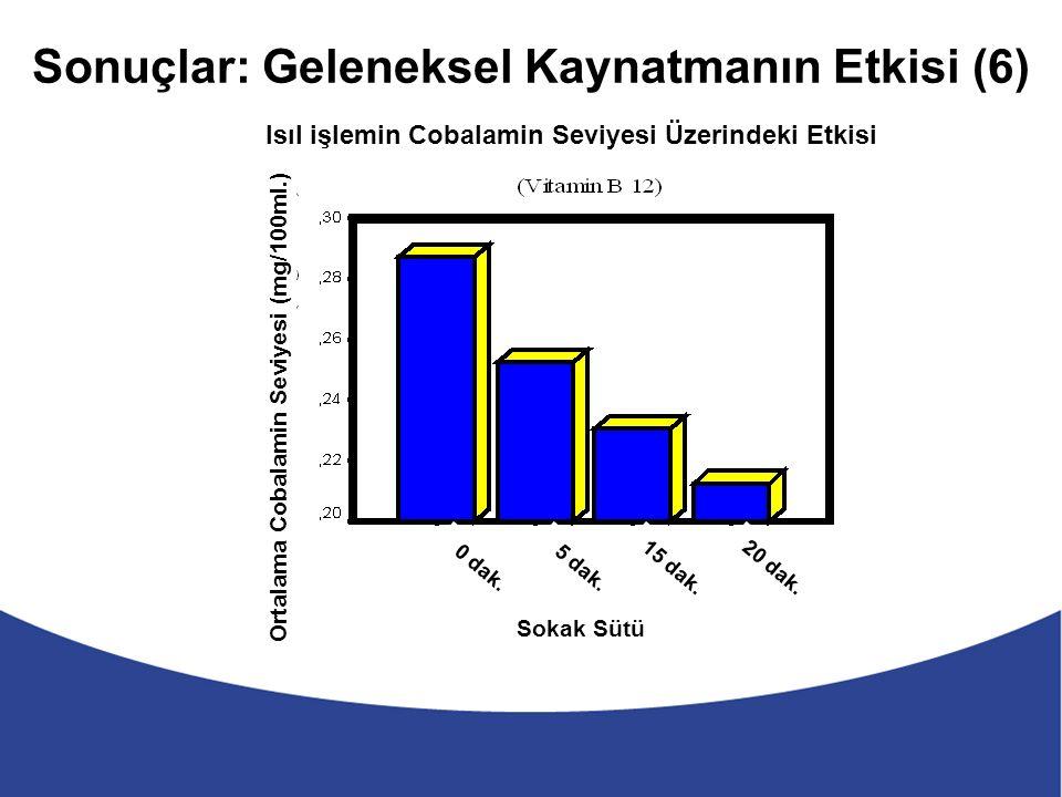Sonuçlar: Geleneksel Kaynatmanın Etkisi (6) Sokak Sütü Isıl işlemin Cobalamin Seviyesi Üzerindeki Etkisi Ortalama Cobalamin Seviyesi (mg/100ml.) 0 dak.5 dak.15 dak.20 dak.