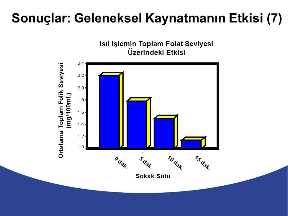 Sonuçlar: Geleneksel Kaynatmanın Etkisi (7) Sokak Sütü Isıl işlemin Toplam Folat Seviyesi Üzerindeki Etkisi Ortalama Toplam Folik Seviyesi (mg/100ml.) 0 dak.5 dak.