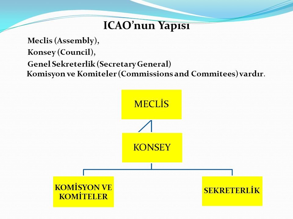 ICAO'nun Yapısı Meclis (Assembly), Konsey (Council), Genel Sekreterlik (Secretary General) Komisyon ve Komiteler (Commissions and Commitees) vardır. M