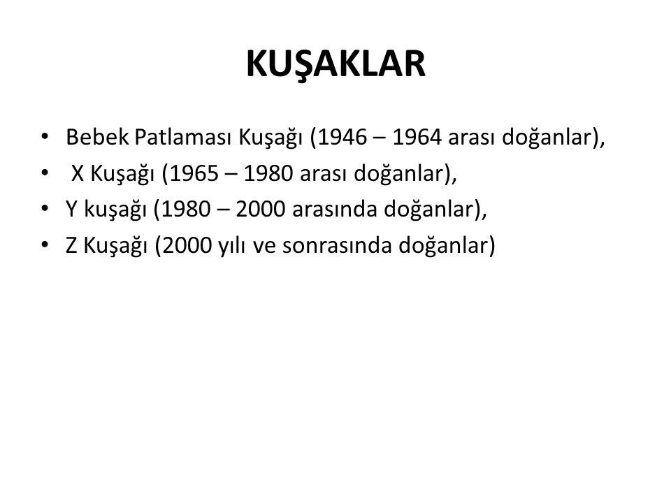 KUŞAKLAR Bebek Patlaması Kuşağı (1946 – 1964 arası doğanlar), X Kuşağı (1965 – 1980 arası doğanlar), Y kuşağı (1980 – 2000 arasında doğanlar), Z Kuşağı (2000 yılı ve sonrasında doğanlar)