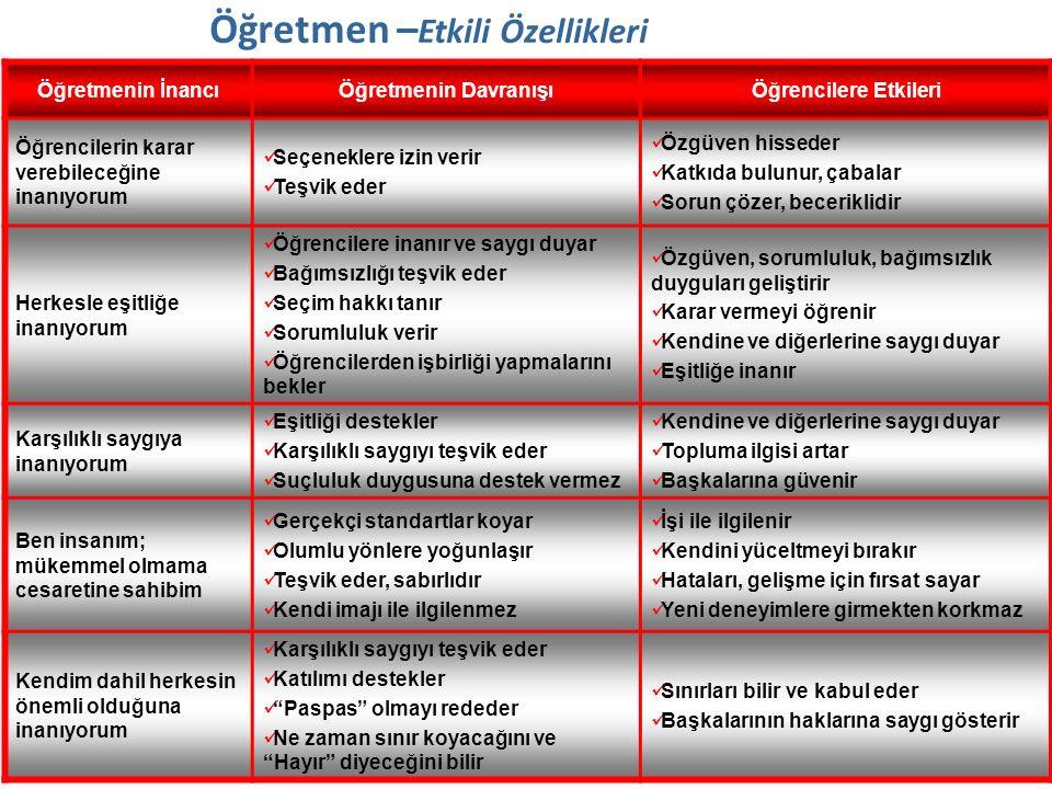 Öğretmen – Etkili Özellikleri Öğretmenin İnancıÖğretmenin DavranışıÖğrencilere Etkileri Öğrencilerin karar verebileceğine inanıyorum Seçeneklere izin