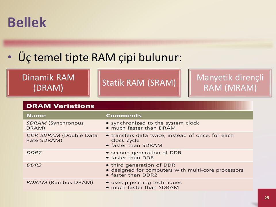 Bellek Üç temel tipte RAM çipi bulunur: 25 Dinamik RAM (DRAM) Statik RAM (SRAM) Manyetik dirençli RAM (MRAM)
