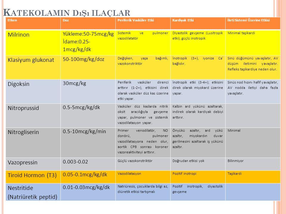 K ATEKOLAMIN DıŞı ILAÇLAR EtkenDozPeriferik Vasküler EtkiKardiyak Etkiİleti Sistemi Üzerine Etkisi Milrinon Yükleme:50-75mcg/kg İdame:0.25- 1mcg/kg/dk Sistemik ve pulmoner vazodilatatör Diyastolik gevşeme (Lusitropik etki), güçlü inotropik Minimal taşikardi Klasiyum glukonat 50-100mg/kg/doz Değişken, yaşa bağımlı, vazokonstriktör İnotropik (3+), iyonize Ca' bağlıdır.