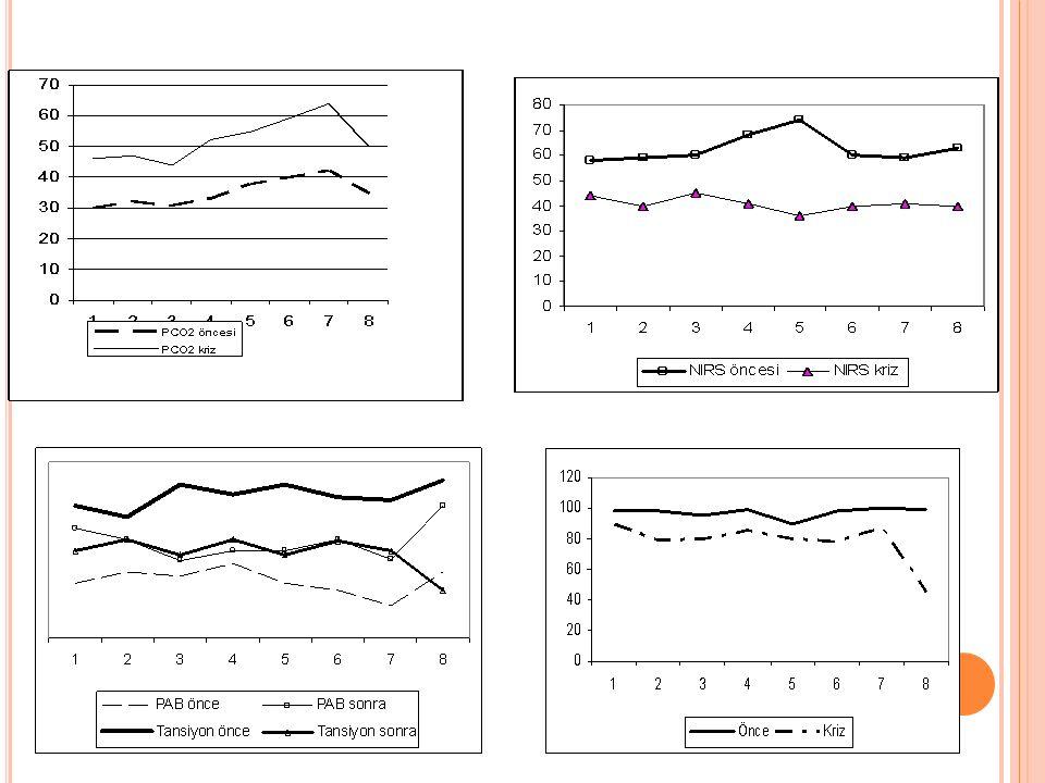 Şekil 15 Pulmoner hipertansif kriz öncesi ve sonrası NIRS ve PCO2 değişkenliği