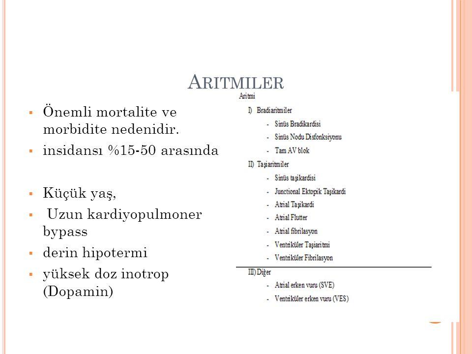 A RITMILER  Önemli mortalite ve morbidite nedenidir.