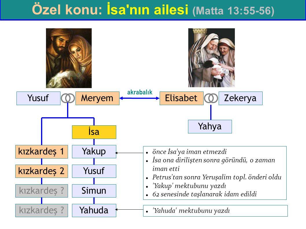 İsa YusufMeryem Yusuf Yakup Simun Yahuda kızkardeş 1 kızkardeş 2 kızkardeş ? ZekeryaElisabet Yahya akrabalık önce İsa'ya iman etmezdi İsa ona dirilişt