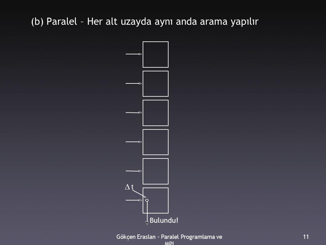 Gökçen Eraslan - Paralel Programlama ve MPI 11 (b) Paralel – Her alt uzayda aynı anda arama yapılır Bulundu.