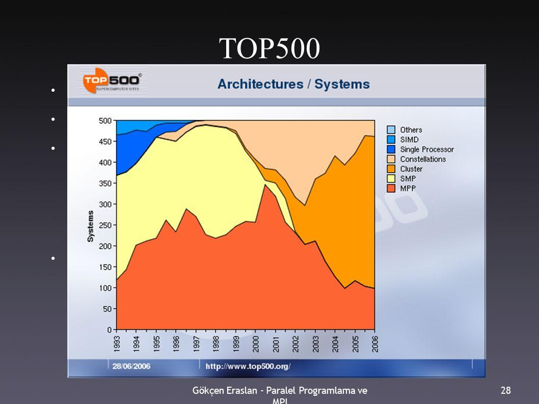 Gökçen Eraslan - Paralel Programlama ve MPI 28 TOP500 ● Dünyadaki en hızlı süperbilgisayarların listesi ● www.top500.org ● Kasım 2006 ya göre, listenin ● %72 si küme – toplam 485.317 işlemci.
