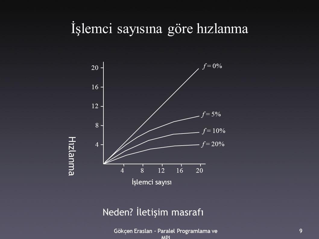 Gökçen Eraslan - Paralel Programlama ve MPI 9 İşlemci sayısına göre hızlanma 4 8 12 16 20 48121620 f = 20% f = 10% f = 5% f = 0% İşlemci sayısı Hızlan