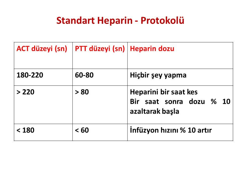 Standart Heparin - Protokolü ACT düzeyi (sn)PTT düzeyi (sn)Heparin dozu 180-22060-80Hiçbir şey yapma > 220> 80Heparini bir saat kes Bir saat sonra doz