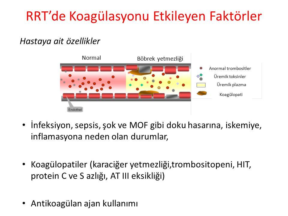 RRT'de Koagülasyonu Etkileyen Faktörler Hastaya ait özellikler Normal Böbrek yetmezliği Anormal trombositler Üremik toksinler Üremik plazma Koagülopat