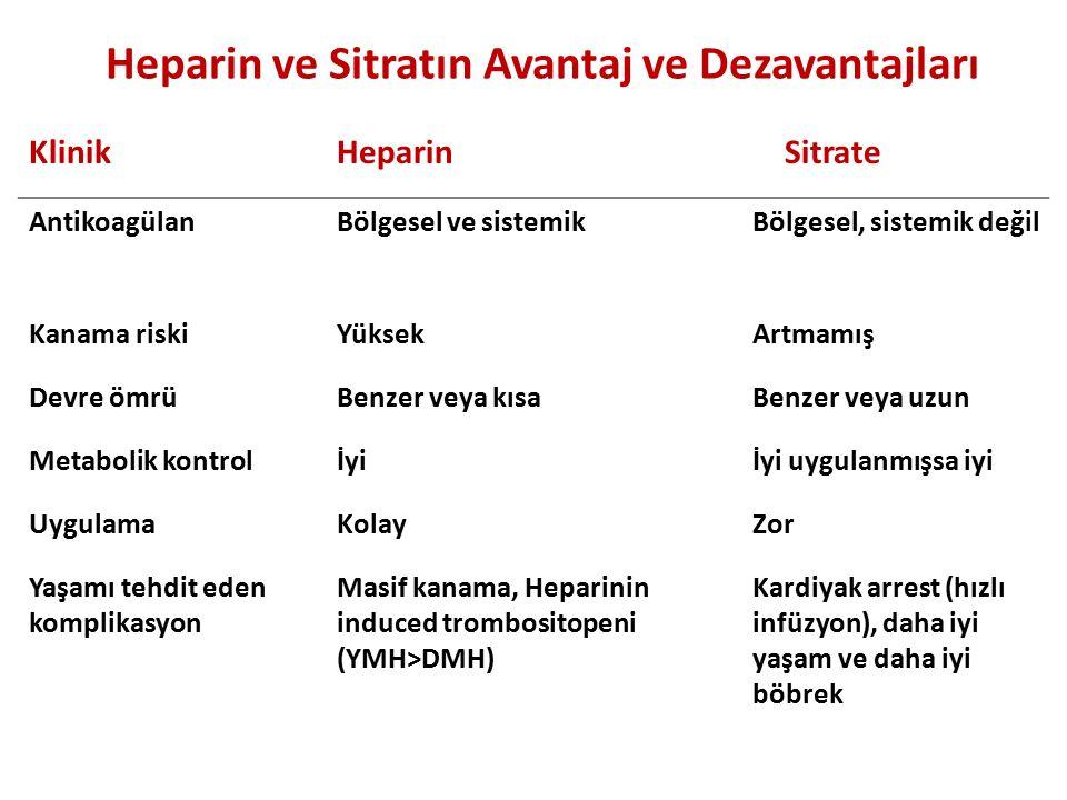 Heparin ve Sitratın Avantaj ve Dezavantajları KlinikHeparin Sitrate AntikoagülanBölgesel ve sistemikBölgesel, sistemik değil Kanama riskiYüksekArtmamı
