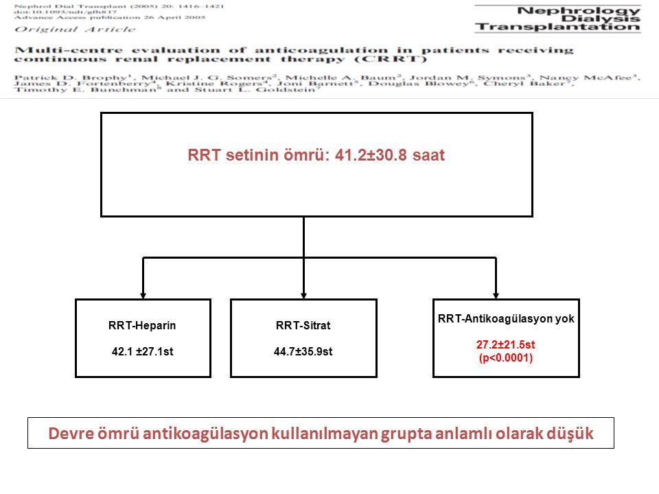 RRT setinin ömrü: 41.2±30.8 saat RRT-Heparin 42.1 ±27.1st RRT-Sitrat 44.7±35.9st RRT-Antikoagülasyon yok 27.2±21.5st (p<0.0001) Devre ömrü antikoagüla