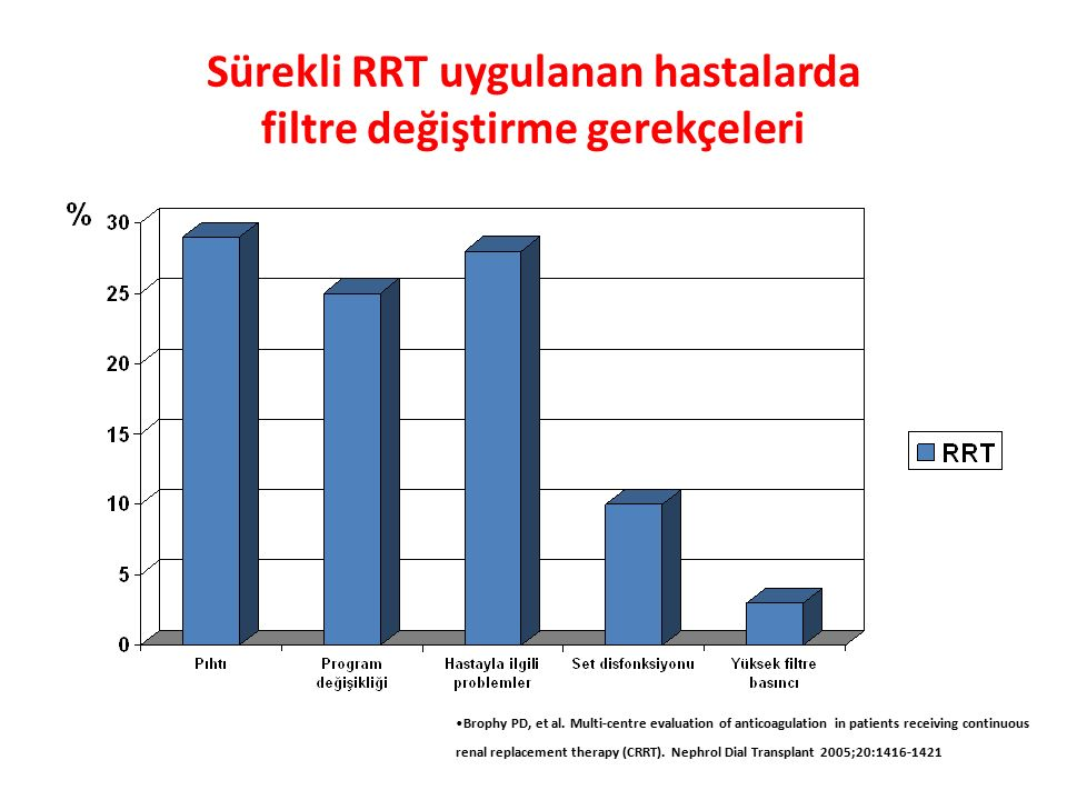 Sürekli RRT uygulanan hastalarda filtre değiştirme gerekçeleri Brophy PD, et al. Multi-centre evaluation of anticoagulation in patients receiving cont