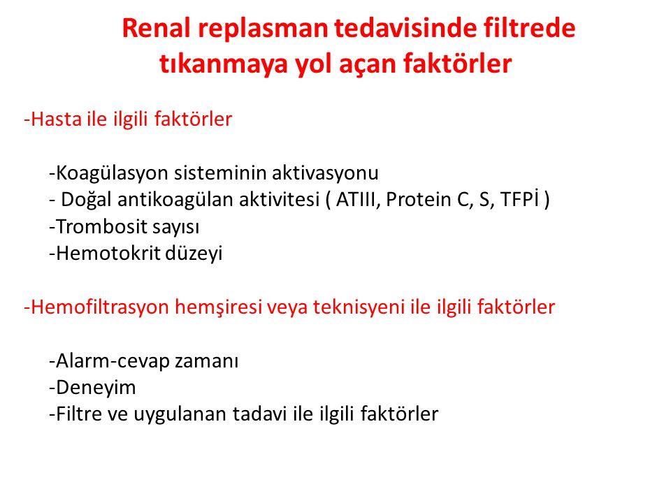 Renal replasman tekniğinde Filtrede Tıkanmaya yol açan faktörler -Uygulanan tedavi seçeneği ( CVVHDF, CAVHDF ) -Kan akım hızı,UF akım hızı -Filtrenin filtrasyon fraksiyonu, yüzey alanı -Filtrenin yapısı -Kateter ile ilgili faktörler -Uzunluk, çap -Kateterin pozisyonu
