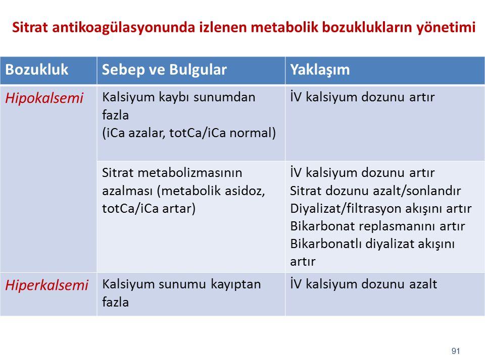 BozuklukSebep ve BulgularYaklaşım Hipokalsemi Kalsiyum kaybı sunumdan fazla (iCa azalar, totCa/iCa normal) İV kalsiyum dozunu artır Sitrat metabolizma
