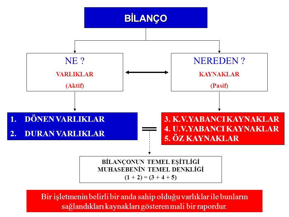 Vergi Değeri : Vergi değeri bina ve arazinin rayiç bedelidir (VUK md.