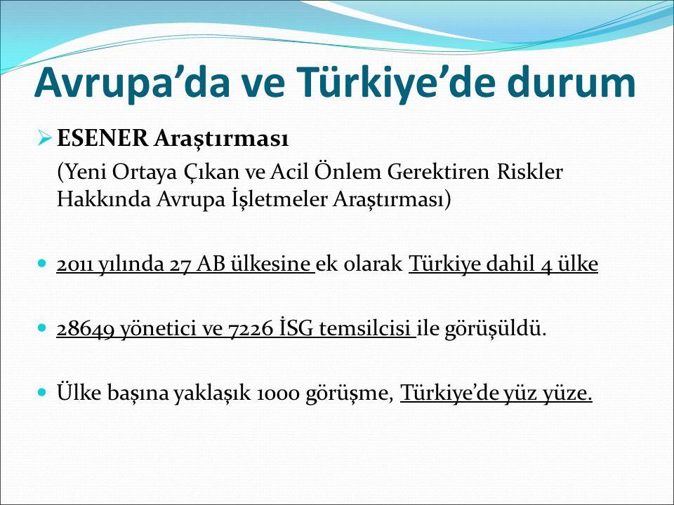 Avrupa'da ve Türkiye'de durum  ESENER Araştırması (Yeni Ortaya Çıkan ve Acil Önlem Gerektiren Riskler Hakkında Avrupa İşletmeler Araştırması) 2011 yılında 27 AB ülkesine ek olarak Türkiye dahil 4 ülke 28649 yönetici ve 7226 İSG temsilcisi ile görüşüldü.
