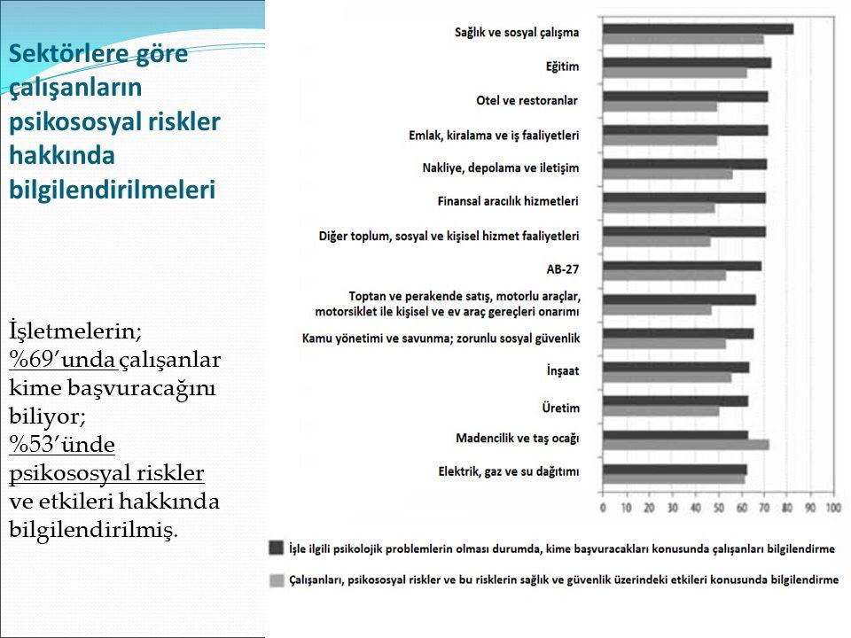 Sektörlere göre çalışanların psikososyal riskler hakkında bilgilendirilmeleri İşletmelerin; %69'unda çalışanlar kime başvuracağını biliyor; %53'ünde psikososyal riskler ve etkileri hakkında bilgilendirilmiş.