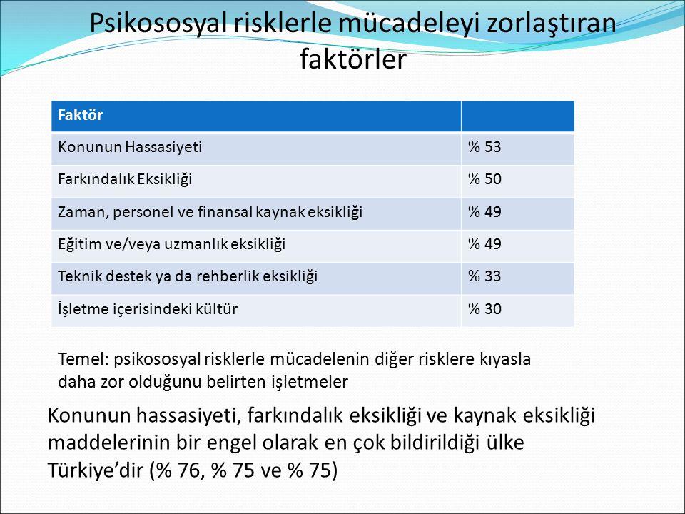 Faktör Konunun Hassasiyeti% 53 Farkındalık Eksikliği% 50 Zaman, personel ve finansal kaynak eksikliği% 49 Eğitim ve/veya uzmanlık eksikliği% 49 Teknik destek ya da rehberlik eksikliği% 33 İşletme içerisindeki kültür% 30 Psikososyal risklerle mücadeleyi zorlaştıran faktörler Konunun hassasiyeti, farkındalık eksikliği ve kaynak eksikliği maddelerinin bir engel olarak en çok bildirildiği ülke Türkiye'dir (% 76, % 75 ve % 75) Temel: psikososyal risklerle mücadelenin diğer risklere kıyasla daha zor olduğunu belirten işletmeler