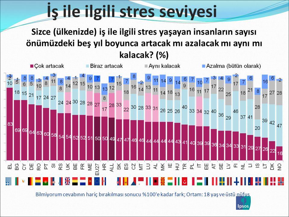 Bilmiyorum cevabının hariç bırakılması sonucu %100 e kadar fark; Ortam: 18 yaş ve üstü nüfus İş ile ilgili stres seviyesi Sizce (ülkenizde) iş ile ilgili stres yaşayan insanların sayısı önümüzdeki beş yıl boyunca artacak mı azalacak mı aynı mı kalacak.