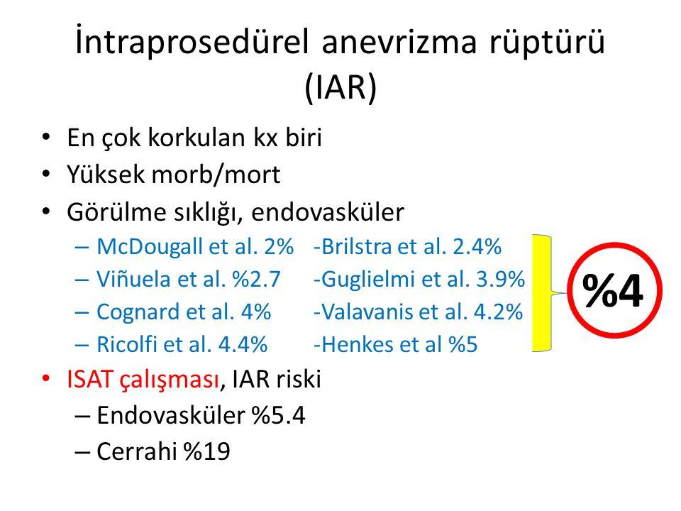 İntraprosedürel anevrizma rüptürü (IAR) En çok korkulan kx biri Yüksek morb/mort Görülme sıklığı, endovasküler – McDougall et al. 2%-Brilstra et al. 2