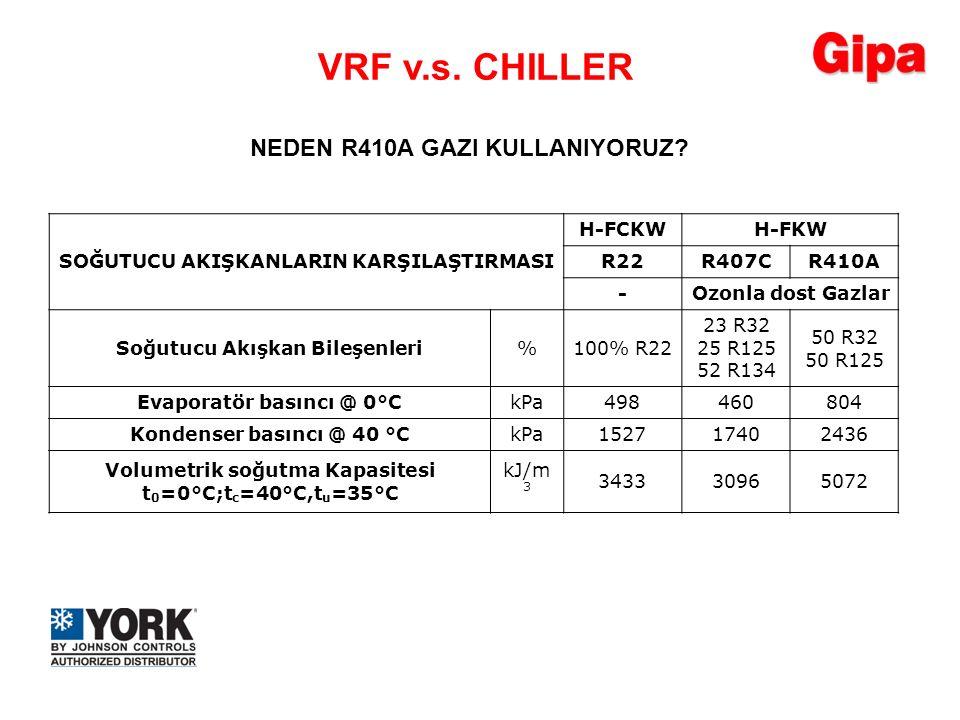 SOĞUTUCU AKIŞKANLARIN KARŞILAŞTIRMASI H-FCKWH-FKW R22R407CR410A -Ozonla dost Gazlar Soğutucu Akışkan Bileşenleri%100% R22 23 R32 25 R125 52 R134 50 R3