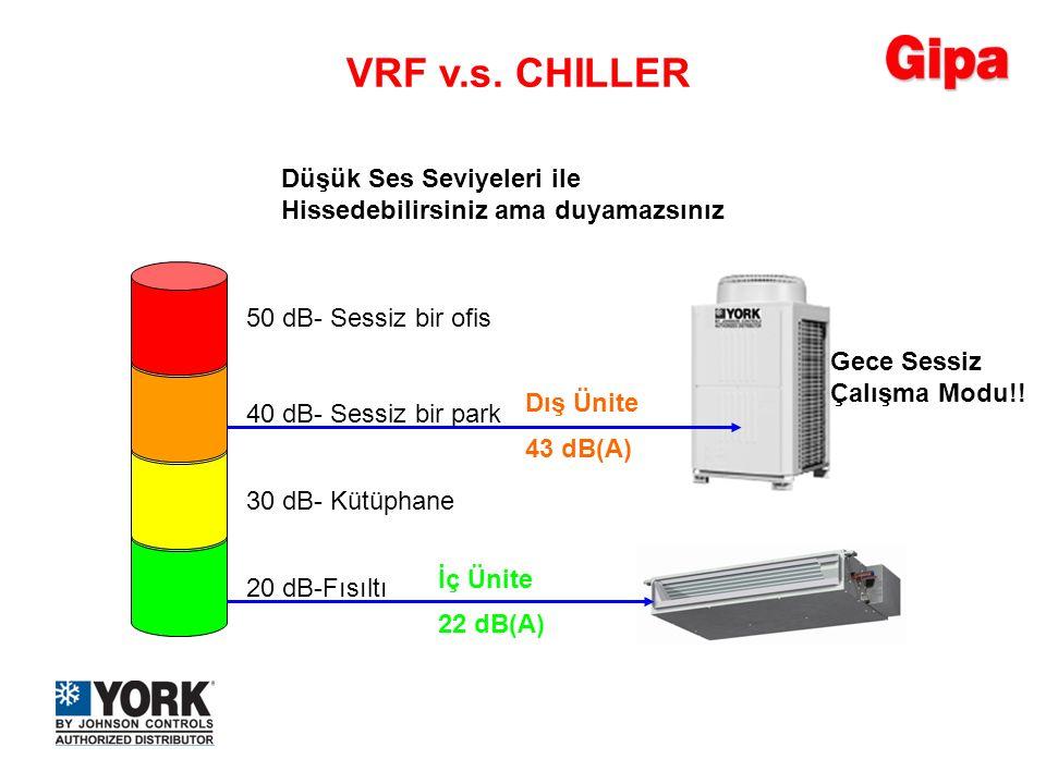 20 dB-Fısıltı 30 dB- Kütüphane 40 dB- Sessiz bir park 50 dB- Sessiz bir ofis Düşük Ses Seviyeleri ile Hissedebilirsiniz ama duyamazsınız Gece Sessiz Ç