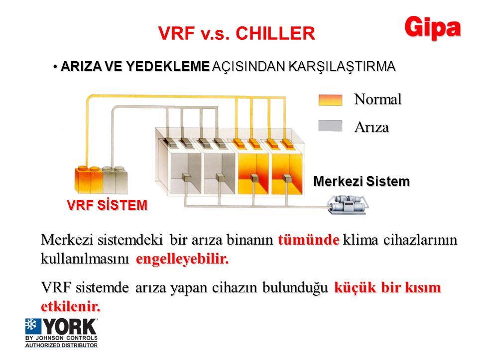 Normal Arıza Merkezi sistemdeki bir arıza binanın tümünde klima cihazlarının kullanılmasını engelleyebilir. VRF sistemde arıza yapan cihazın bulunduğu