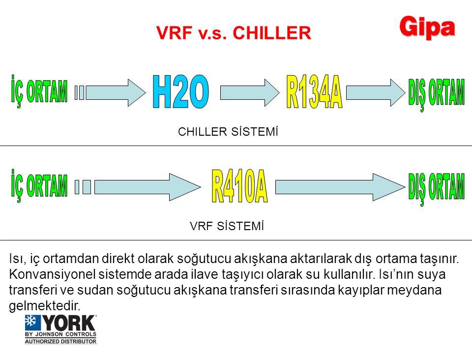 CHILLER SİSTEMİ VRF SİSTEMİ Isı, iç ortamdan direkt olarak soğutucu akışkana aktarılarak dış ortama taşınır. Konvansiyonel sistemde arada ilave taşıyı