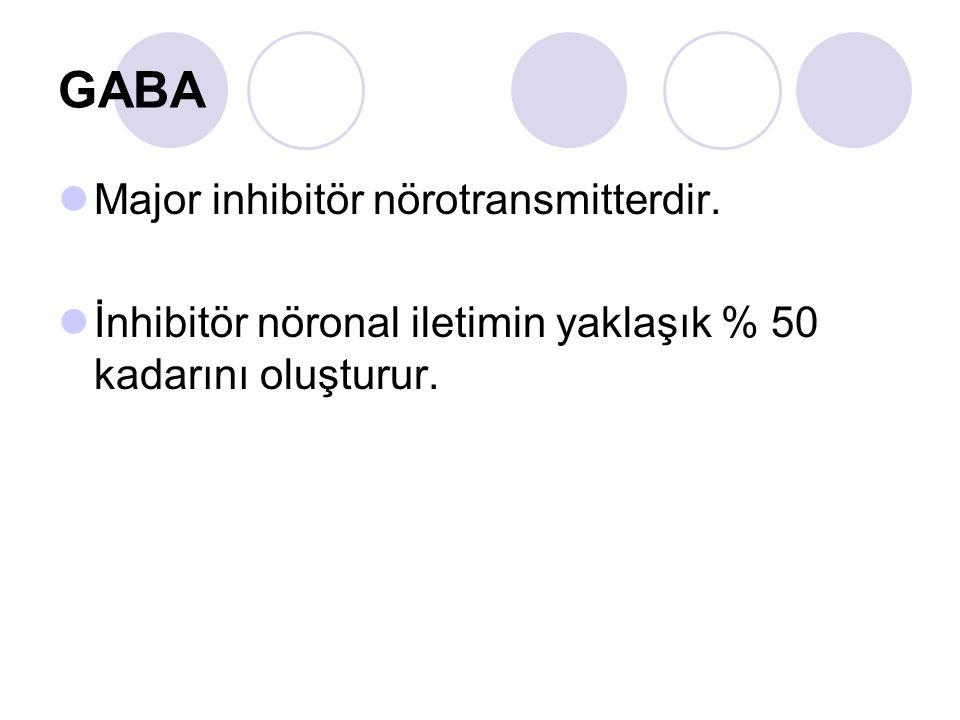 GABA Major inhibitör nörotransmitterdir. İnhibitör nöronal iletimin yaklaşık % 50 kadarını oluşturur.