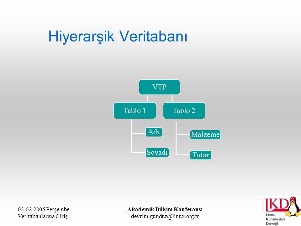 03.02.2005 Perşembe Veritabanlarına Giriş Akademik Bilişim Konferansı devrim.gunduz@linux.org.tr İlişkisel Veritabanı 1970: A Relational Model of Data for Large Shared Data Banks E.