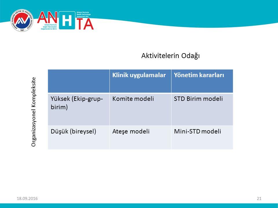 Aktivitelerin Odağı 18.09.201621 Klinik uygulamalarYönetim kararları Yüksek (Ekip-grup- birim) Komite modeliSTD Birim modeli Düşük (bireysel)Ateşe modeliMini-STD modeli Organizasyonel Kompleksite