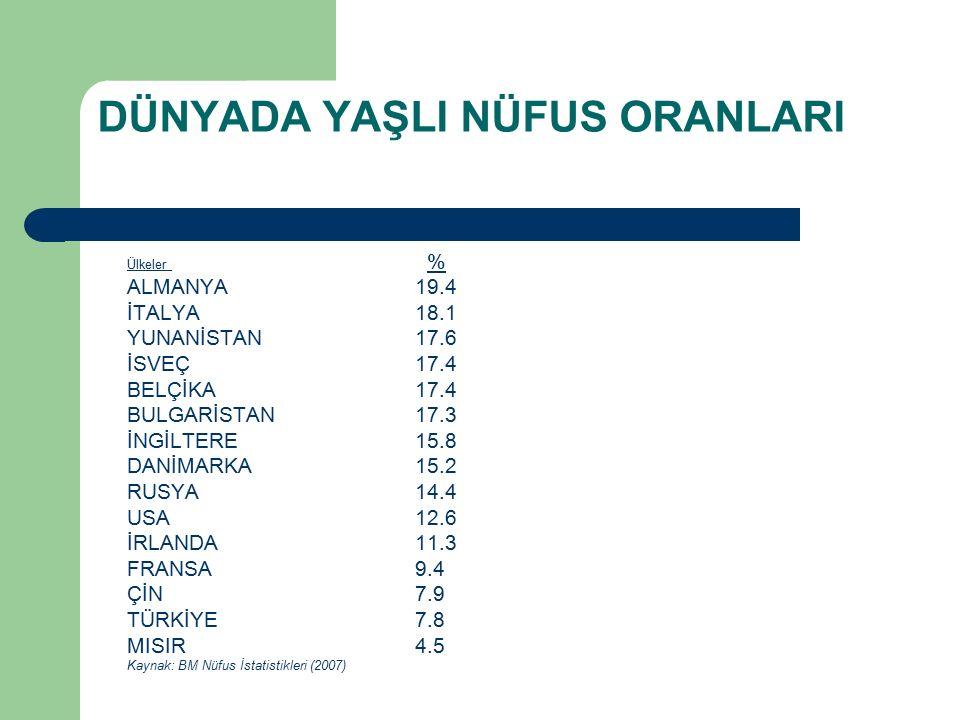 DÜNYADA YAŞLI NÜFUS ORANLARI Ülkeler % ALMANYA 19.4 İTALYA 18.1 YUNANİSTAN 17.6 İSVEÇ 17.4 BELÇİKA 17.4 BULGARİSTAN 17.3 İNGİLTERE 15.8 DANİMARKA 15.2 RUSYA14.4 USA 12.6 İRLANDA 11.3 FRANSA 9.4 ÇİN 7.9 TÜRKİYE 7.8 MISIR 4.5 Kaynak: BM Nüfus İstatistikleri (2007)