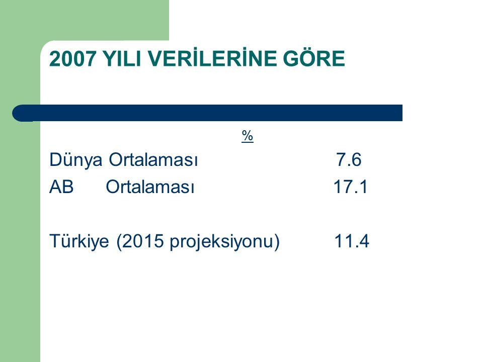 2007 YILI VERİLERİNE GÖRE % Dünya Ortalaması 7.6 AB Ortalaması 17.1 Türkiye (2015 projeksiyonu) 11.4