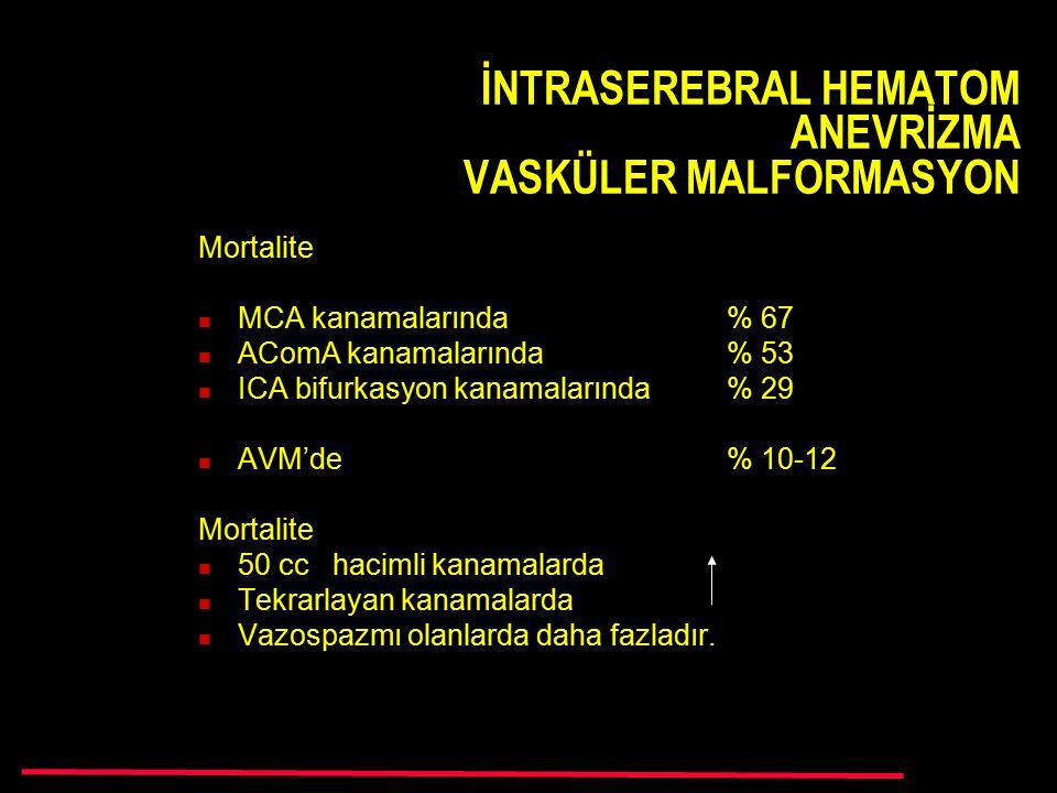 İNTRASEREBRAL HEMATOM ANEVRİZMA VASKÜLER MALFORMASYON Mortalite MCA kanamalarında% 67 AComA kanamalarında% 53 ICA bifurkasyon kanamalarında % 29 AVM'de % 10-12 Mortalite 50 cc hacimli kanamalarda Tekrarlayan kanamalarda Vazospazmı olanlarda daha fazladır.