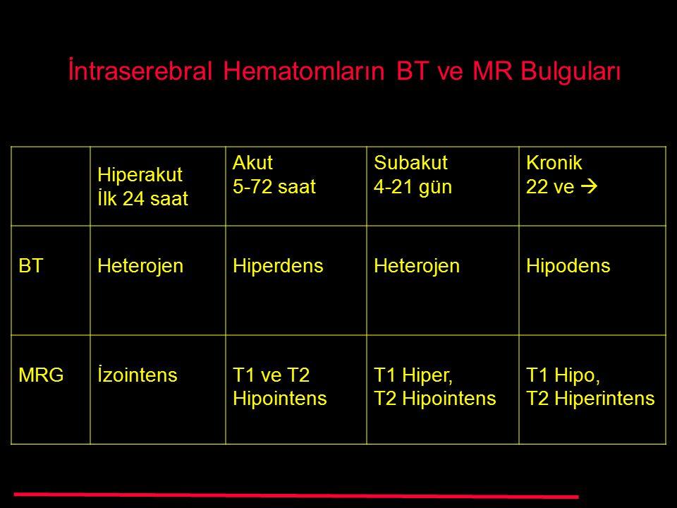 İntraserebral Hematomların BT ve MR Bulguları Hiperakut İlk 24 saat Akut 5-72 saat Subakut 4-21 gün Kronik 22 ve  BTHeterojenHiperdensHeterojenHipodens MRGİzointensT1 ve T2 Hipointens T1 Hiper, T2 Hipointens T1 Hipo, T2 Hiperintens
