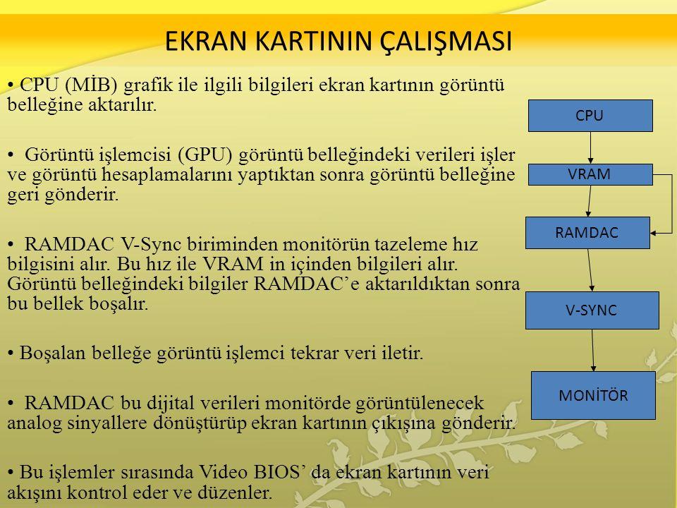 EKRAN KARTININ ÇALIŞMASI CPU (MİB) grafik ile ilgili bilgileri ekran kartının görüntü belleğine aktarılır.