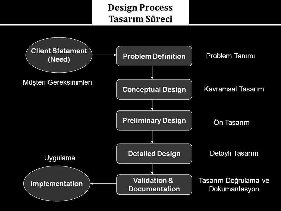 Design Process Tasarım Süreci Müşteri Gereksinimleri Problem Tanımı Kavramsal Tasarım Ön Tasarım Detaylı Tasarım Tasarım Doğrulama ve Dökümantasyon Uygulama