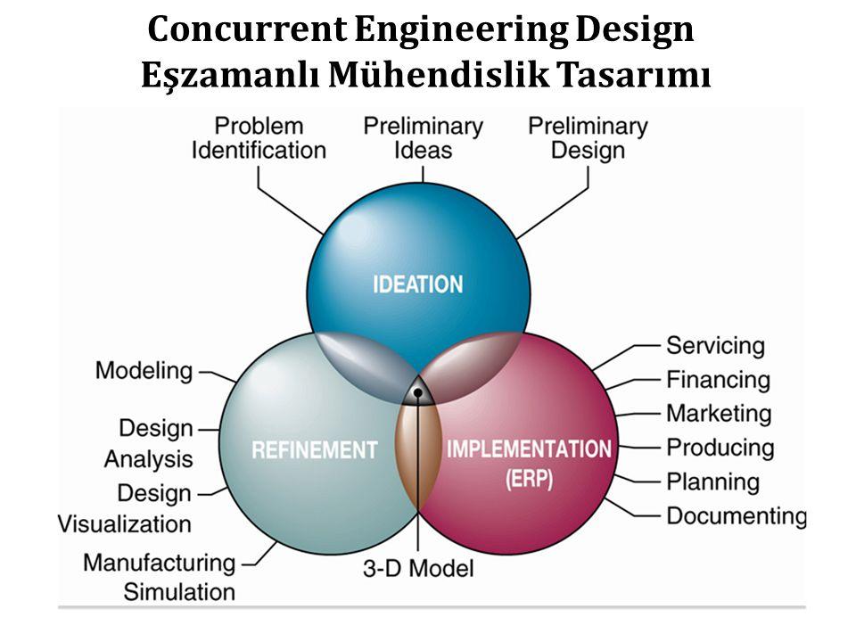 Concurrent Engineering Design Eşzamanlı Mühendislik Tasarımı