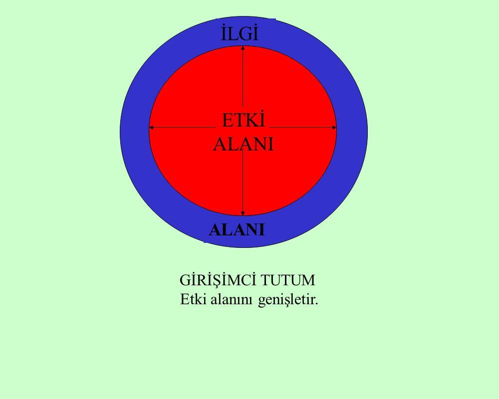 ETKİ ALANI İ LG İ A L AN I TEPKİSEL TUTUM Etki alanını küçültür.
