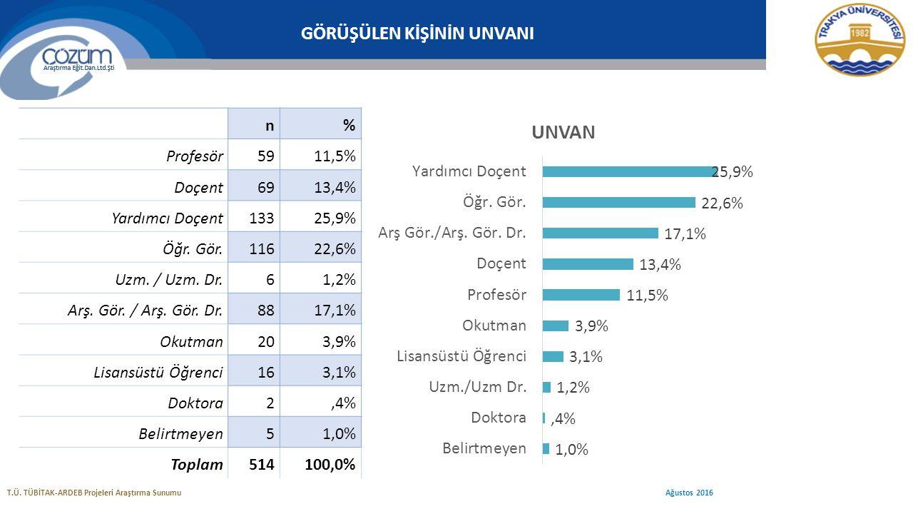 GÖRÜŞÜLEN KİŞİNİN UNVANI n% Profesör5911,5% Doçent6913,4% Yardımcı Doçent13325,9% Öğr.